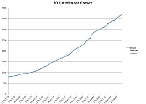 EO List Member Growth