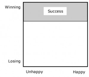 Winning = Success